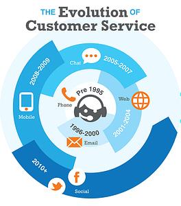 evolution-customer-care